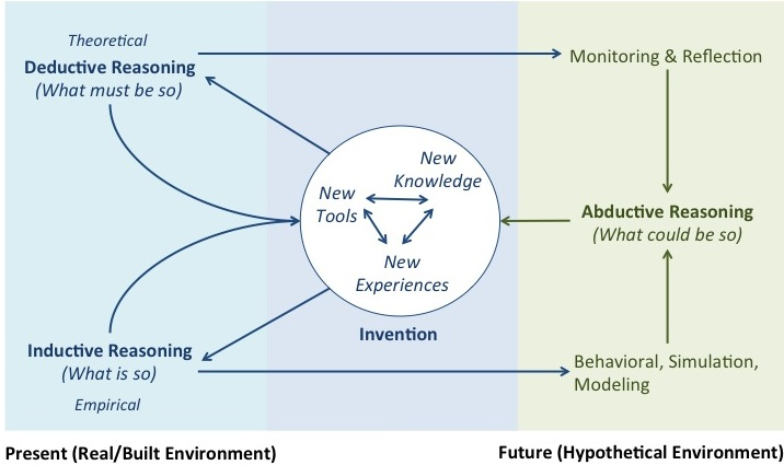 HCI research combines deductive reasoning with inductive reasoning (left side). Futures Studies methods (right side) can contribute to enhanced abductive reasoning.